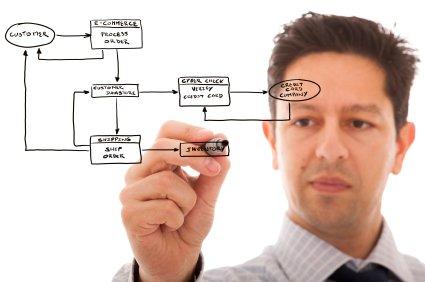 การวิเคราะห์และออกแบบระบบสารสนเทศ / Information System Analysis and Design