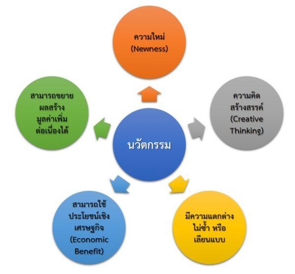 นวัตกรรมและเทคโนโลยี / Innovation and Technology
