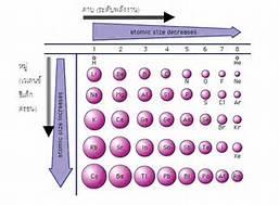 หลักเคมี / Principles of Chemistry