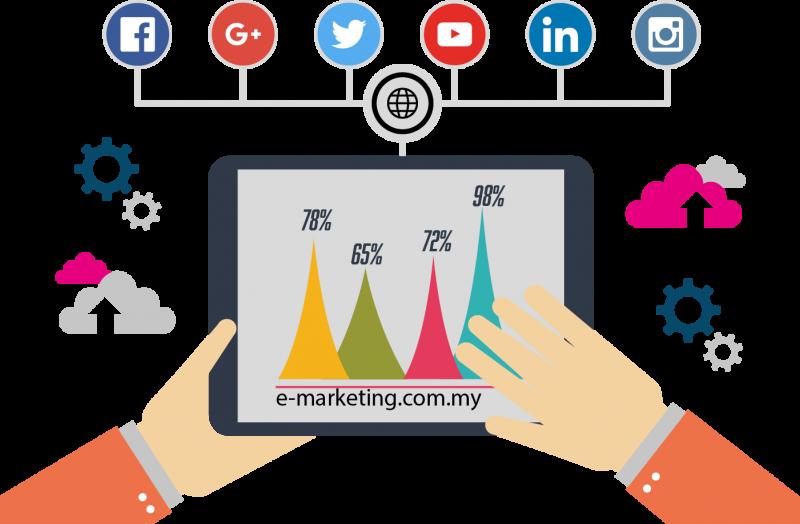 การตลาดอิเล็กทรอนิกส์ / E-Marketing