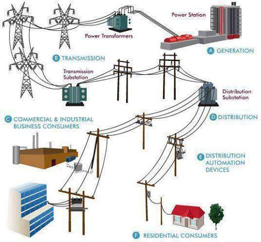 ปฏิบัติการป้องกันระบบไฟฟ้ากำลัง / Power System Protection Laboratory