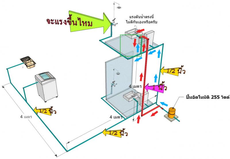 อุปกรณ์ประกอบอาคาร / Equipment for Building